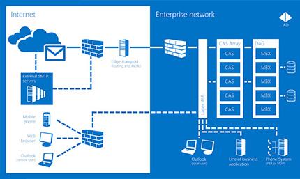 Interconnectivité : un exemple avec le serveur Exchange